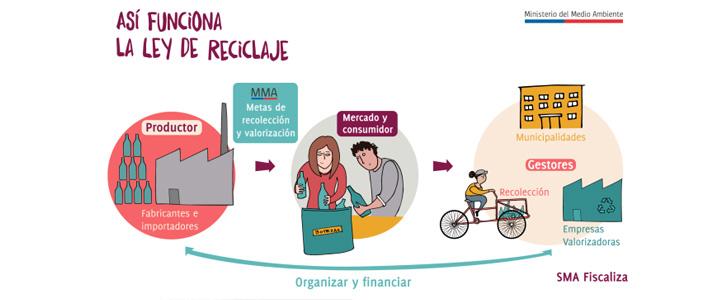 ¿Qué es la Ley de Fomento al Reciclaje?