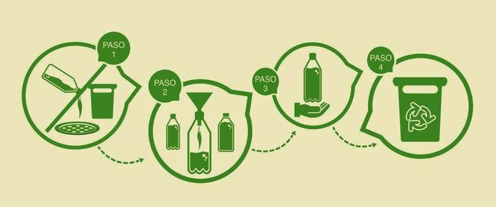 ¿Por qué no debemos botar el aceite usado en el lavaplatos?